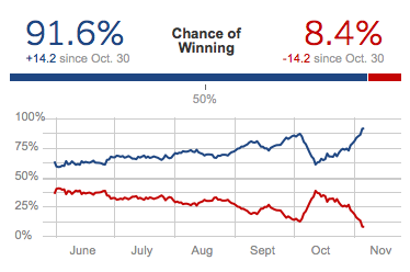 obama likely to win